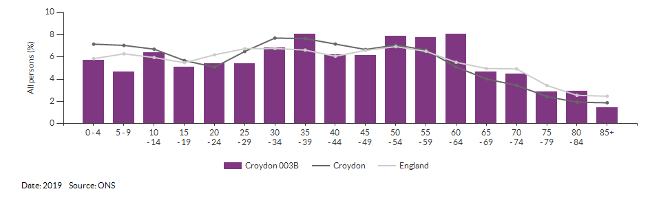 5-year age group population estimates for Croydon 003B for 2019