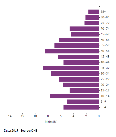 5-year age group male population estimates for Croydon 003B for 2019