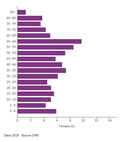 5-year age group female population estimates for Croydon 003B for 2019