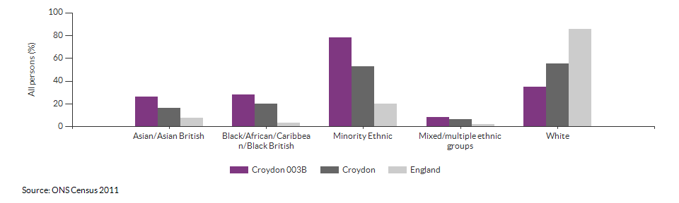 Ethnicity in Croydon 003B for 2011