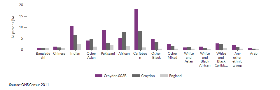 Self-reported health for Croydon 003B for 2011