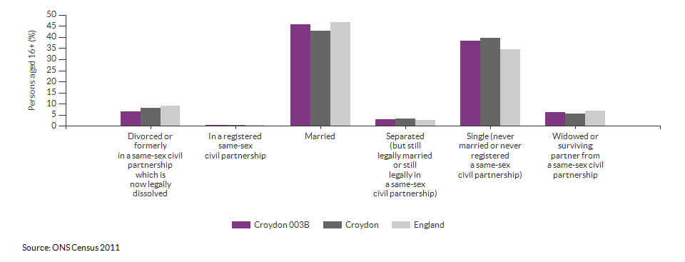 Marital and civil partnership status in Croydon 003B for 2011