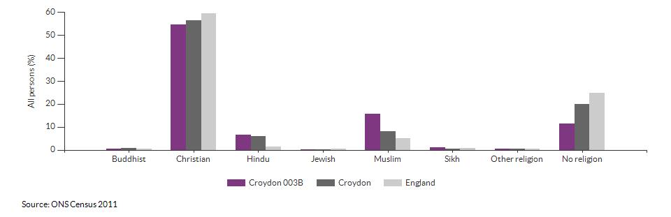 Religion in Croydon 003B for 2011