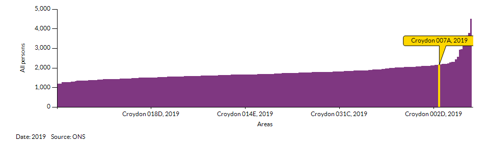 How Croydon 007A compares to other wards in the Local Authority