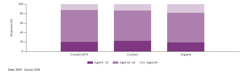 Broad age group estimates for Croydon 007A for 2019