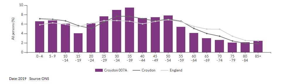5-year age group population estimates for Croydon 007A for 2019