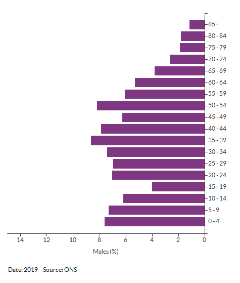 5-year age group male population estimates for Croydon 007A for 2019