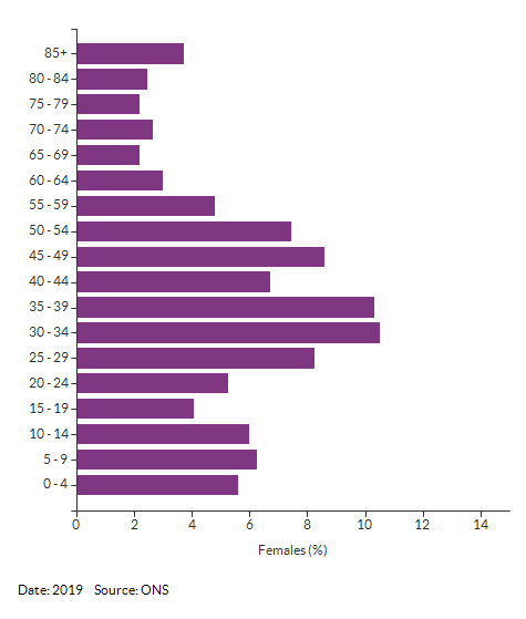 5-year age group female population estimates for Croydon 007A for 2019
