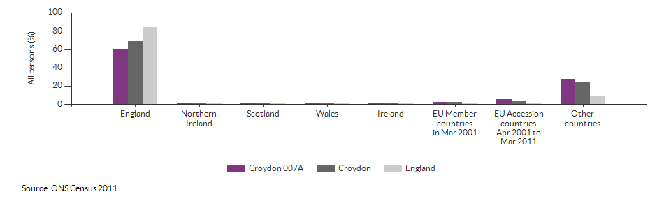 Country of birth for Croydon 007A for 2011