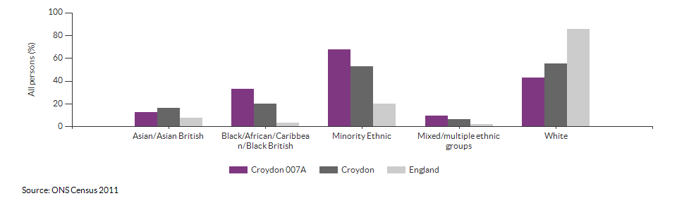 Ethnicity in Croydon 007A for 2011