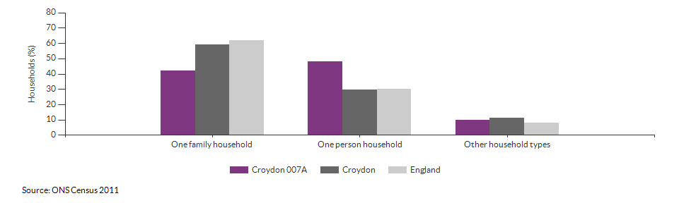 Household composition in Croydon 007A for 2011