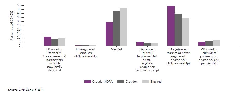 Marital and civil partnership status in Croydon 007A for 2011