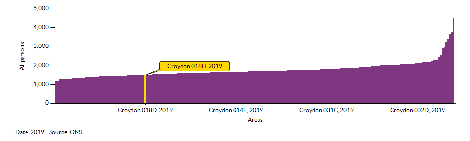 How Croydon 018D compares to other wards in the Local Authority