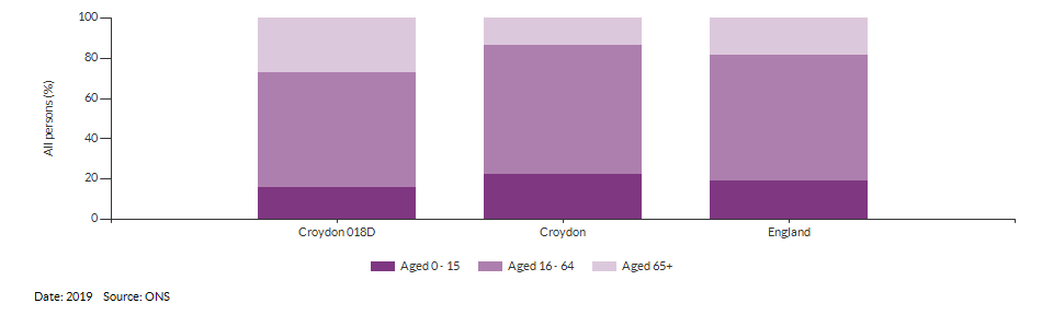 Broad age group estimates for Croydon 018D for 2019