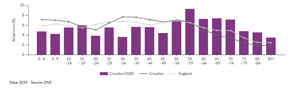 5-year age group population estimates for Croydon 018D for 2019