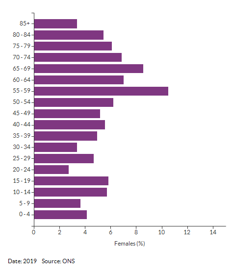 5-year age group female population estimates for Croydon 018D for 2019