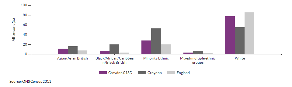 Ethnicity in Croydon 018D for 2011