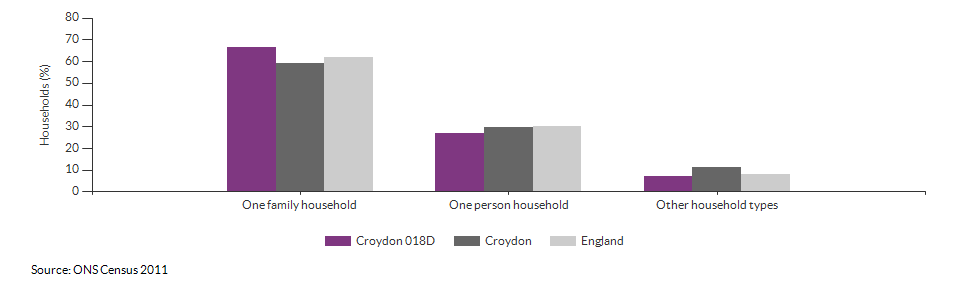 Household composition in Croydon 018D for 2011