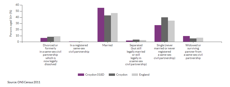Marital and civil partnership status in Croydon 018D for 2011