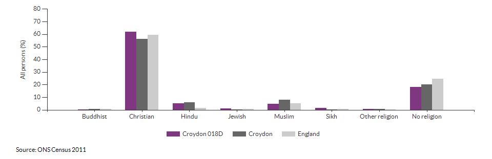 Religion in Croydon 018D for 2011