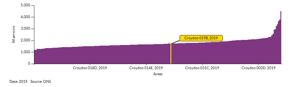 How Croydon 019B compares to other wards in the Local Authority