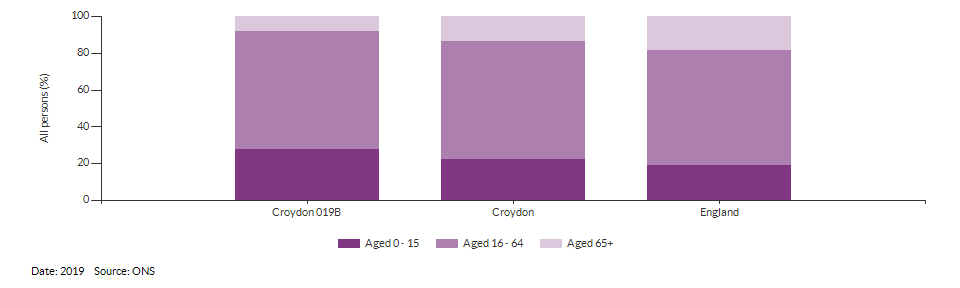 Broad age group estimates for Croydon 019B for 2019