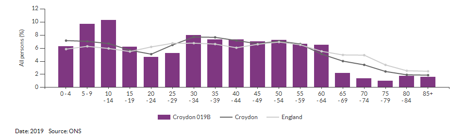 5-year age group population estimates for Croydon 019B for 2019