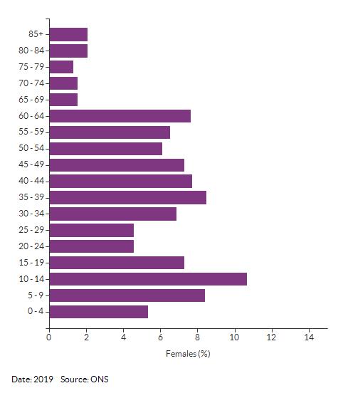 5-year age group female population estimates for Croydon 019B for 2019