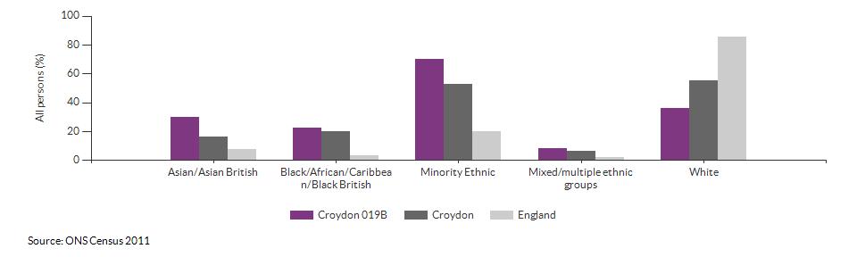 Ethnicity in Croydon 019B for 2011