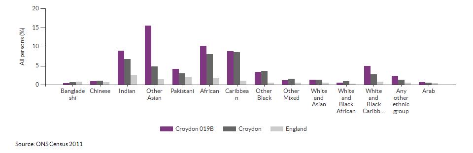 Self-reported health for Croydon 019B for 2011