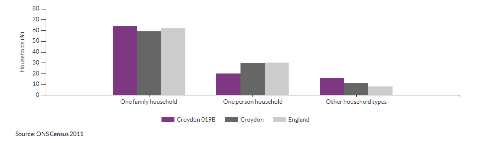 Household composition in Croydon 019B for 2011