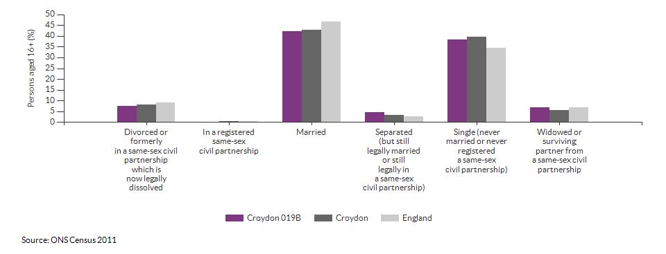Marital and civil partnership status in Croydon 019B for 2011