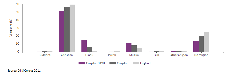 Religion in Croydon 019B for 2011