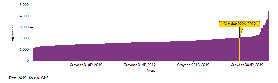 How Croydon 020A compares to other wards in the Local Authority