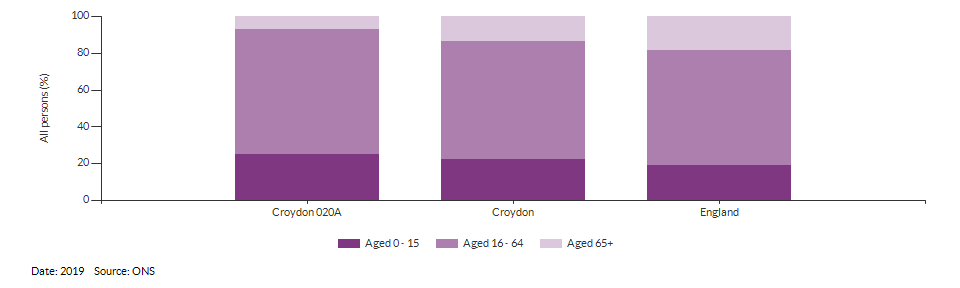 Broad age group estimates for Croydon 020A for 2019