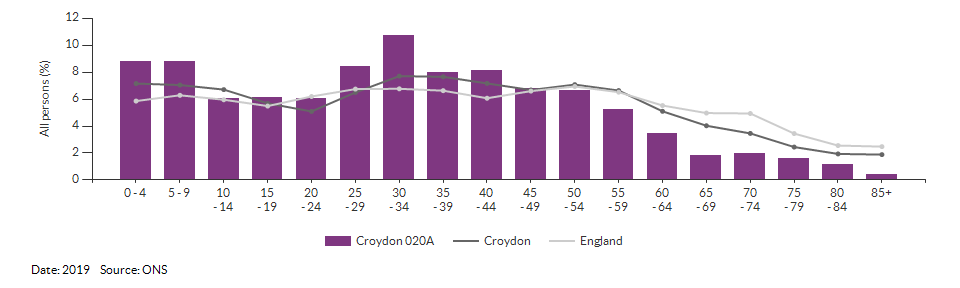 5-year age group population estimates for Croydon 020A for 2019