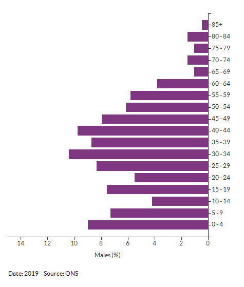5-year age group male population estimates for Croydon 020A for 2019
