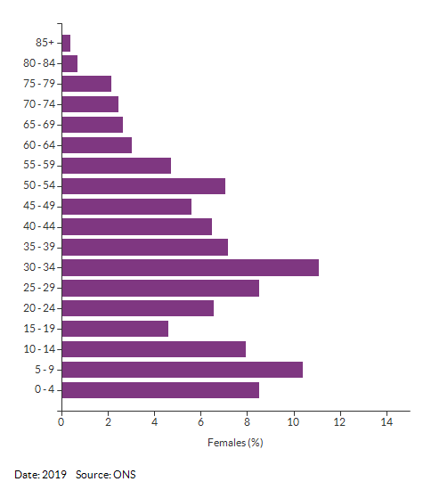 5-year age group female population estimates for Croydon 020A for 2019