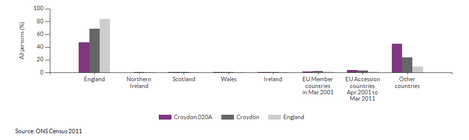 Country of birth for Croydon 020A for 2011