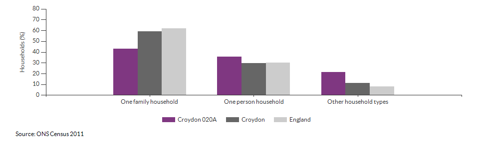 Household composition in Croydon 020A for 2011