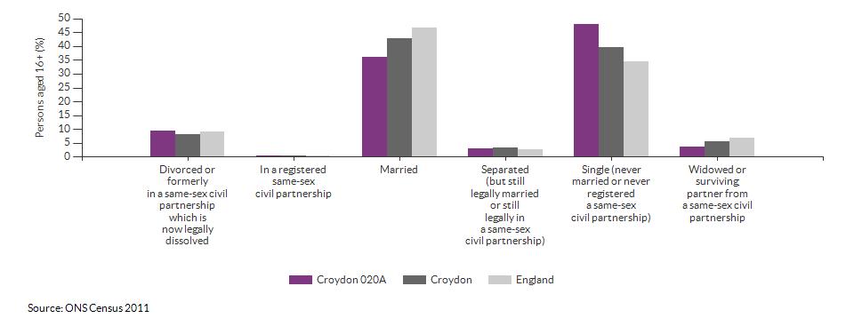 Marital and civil partnership status in Croydon 020A for 2011