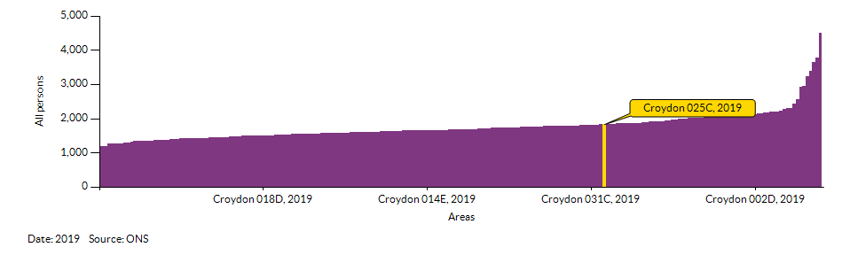 How Croydon 025C compares to other wards in the Local Authority