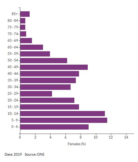 5-year age group female population estimates for Croydon 025C for 2019