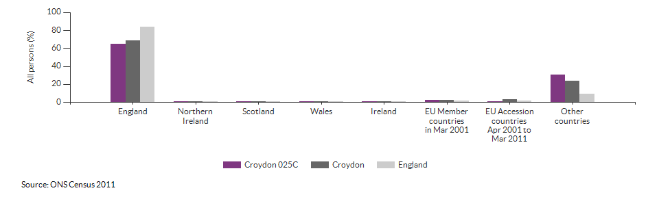Country of birth for Croydon 025C for 2011