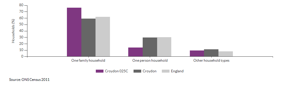 Household composition in Croydon 025C for 2011