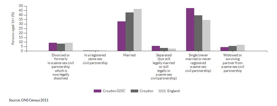 Marital and civil partnership status in Croydon 025C for 2011