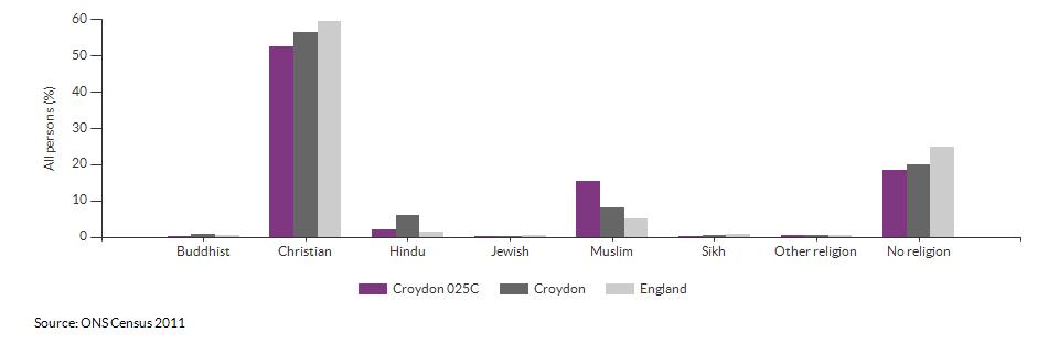 Religion in Croydon 025C for 2011