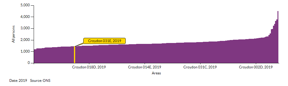 How Croydon 031E compares to other wards in the Local Authority