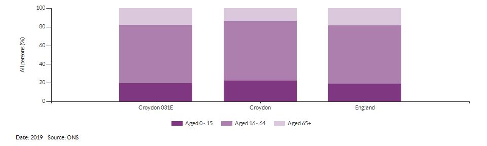 Broad age group estimates for Croydon 031E for 2019