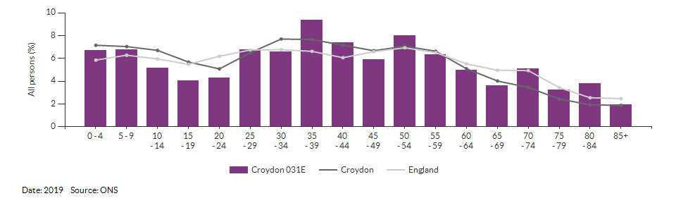 5-year age group population estimates for Croydon 031E for 2019